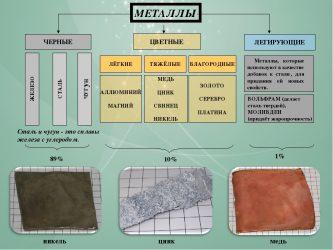 Что тяжелее чугун или металл?