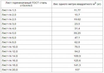 Расчет веса листовой стали