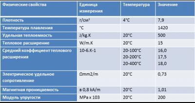 Сталь х18н10т характеристики